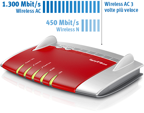 L'AVM FRITZ! Box 7490 usa il protocollo wireless AC unito a quello N, trasmettendo su due bande per massimizzare velocità, portata, efficienza.